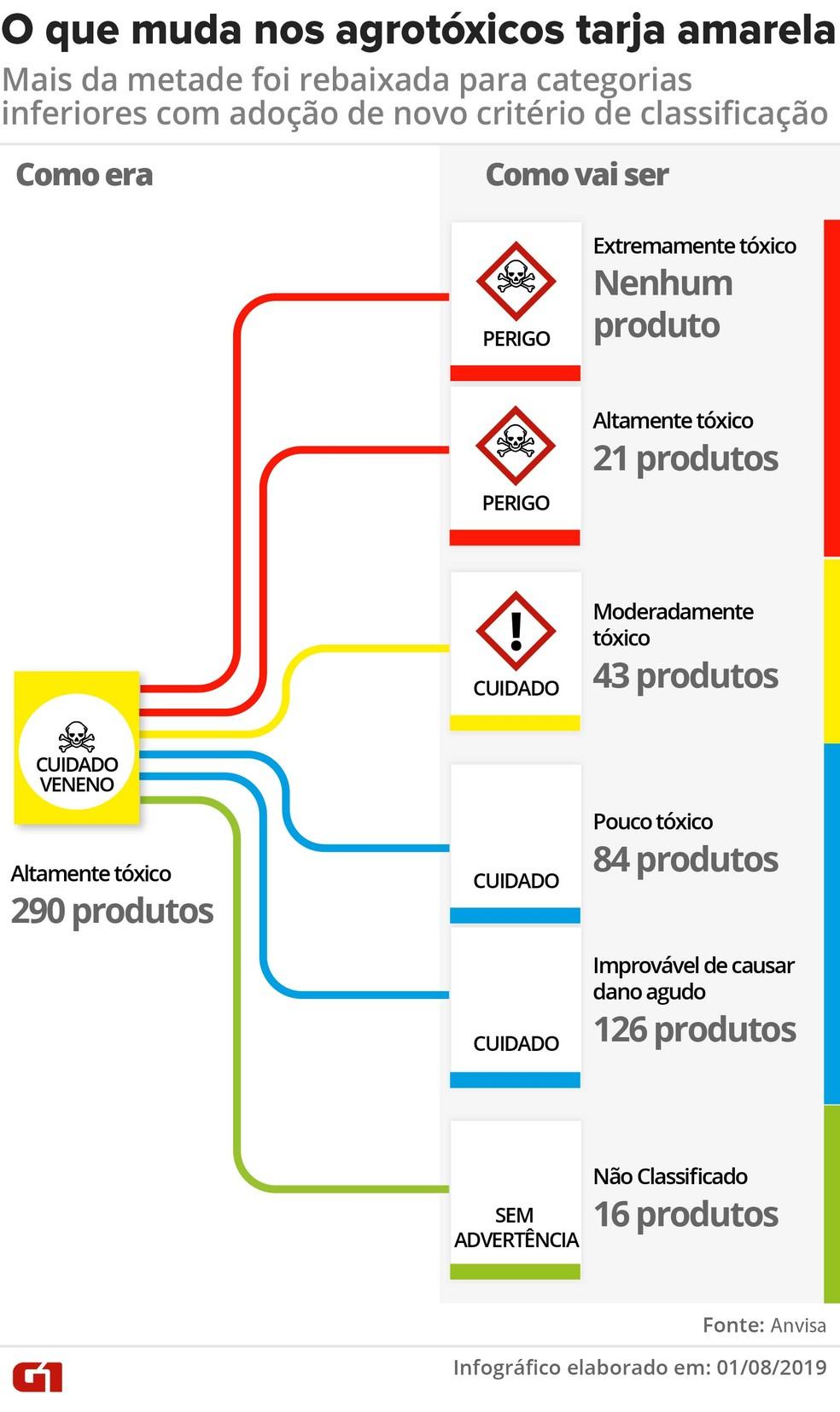 Veja a distribuição dos pesticidas de rótulo amarelo que vão mudar de categoria — Foto: Wagner Magalhães/G1