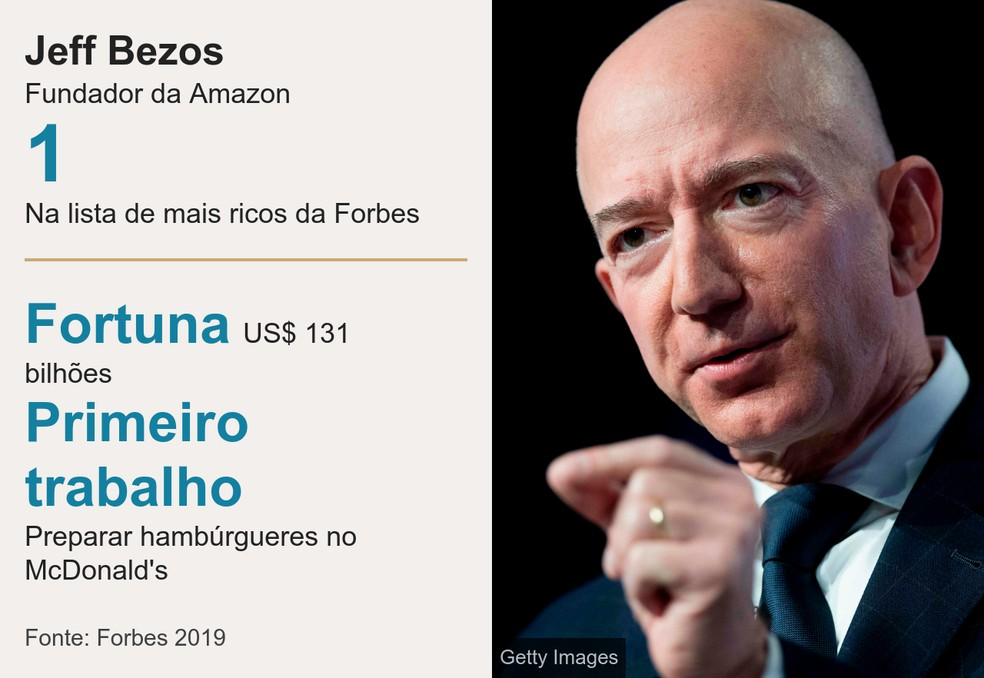 Jeff Bezos, fundador da Amazon — Foto: Getty Images/BBC