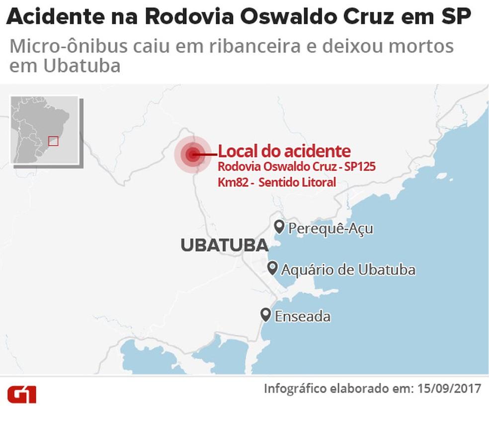 Micro-ônibus cai em ribanceira e deixa mortos e feridos na serra da Rodovia Oswaldo Cruz em Ubatuba  (Foto: Arte/ G1)