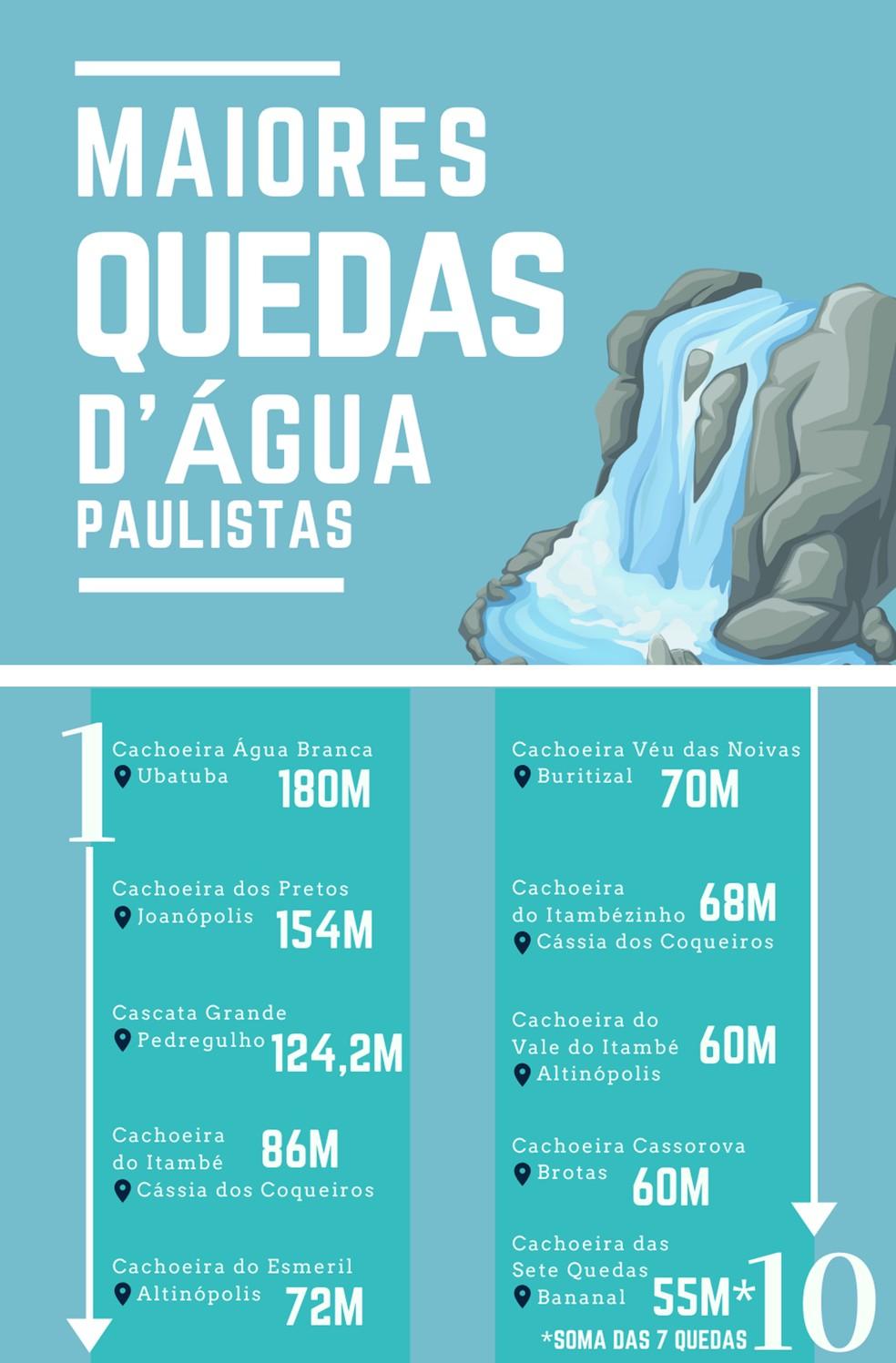 Confira a relação das maiores quedas d'água do estado de São Paulo — Foto: Arte TG