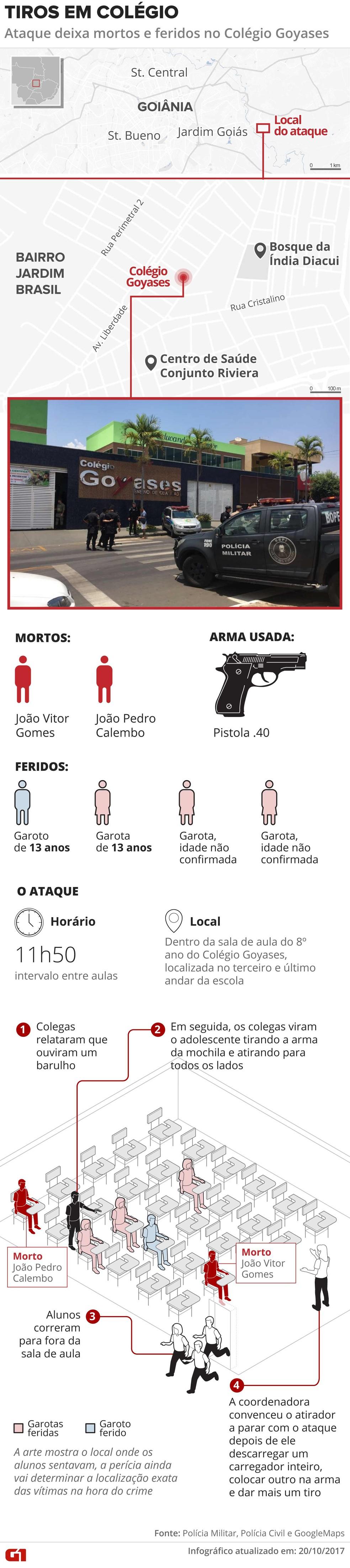 Aluno atira em colegas dentro de escola em Goiânia, mata dois e fere quatro - atualizado (Foto: Editoria de Arte/G1)