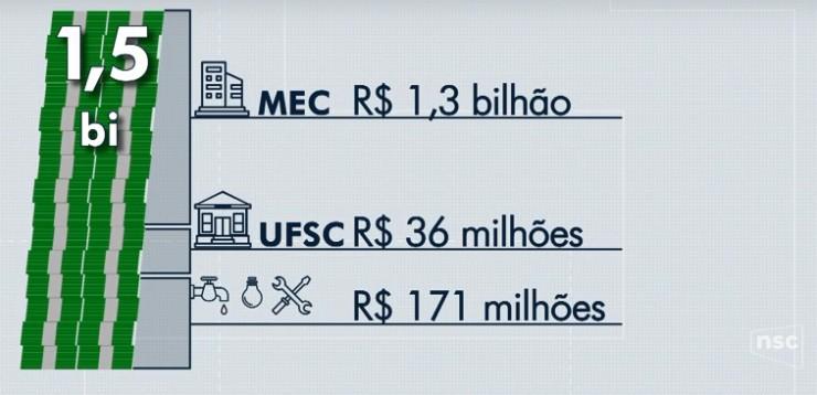 Bloqueio de verbas afeta serviços oferecidos na Universidade Federal de Santa Catarina - Notícias - Plantão Diário