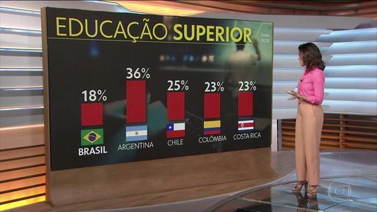 Relatório da OCDE apresenta dados reveladores sobre a educação superior no Brasil