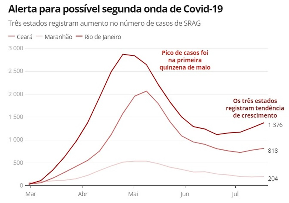 Fiocruz alerta para risco de segunda onda de Covid-19 no Ceará — Foto: G1