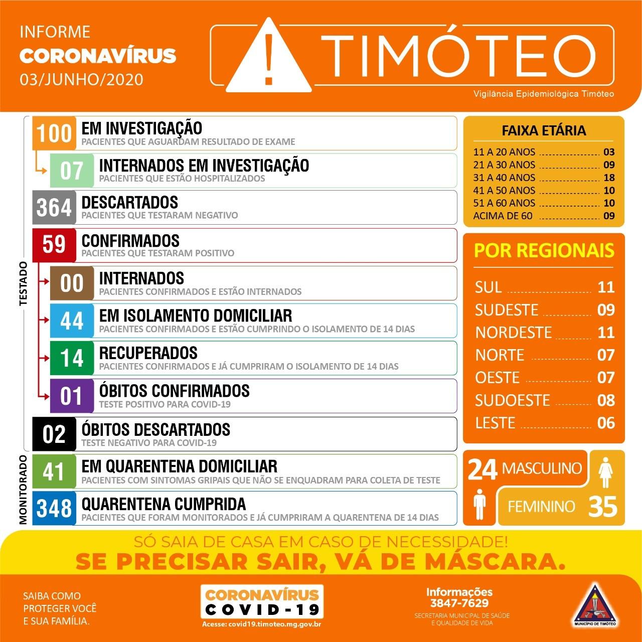Prefeitura de Timóteo confirma quatro novos casos de Covid-19; município chega a 59 infectados