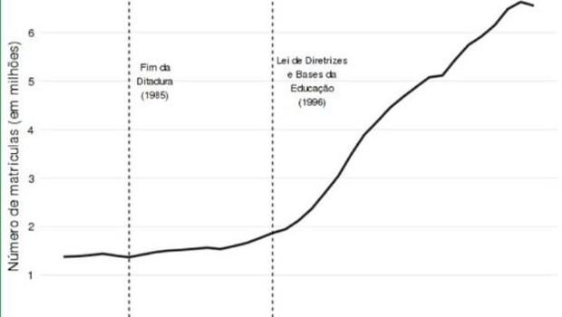 Entre 1980 e 2016, a população brasileira cresceu 1,7 vezes. Nesse mesmo período, número de matrículas no ensino superior público e privado cresceu 4,75 vezes (Foto:  @brasilemdados)