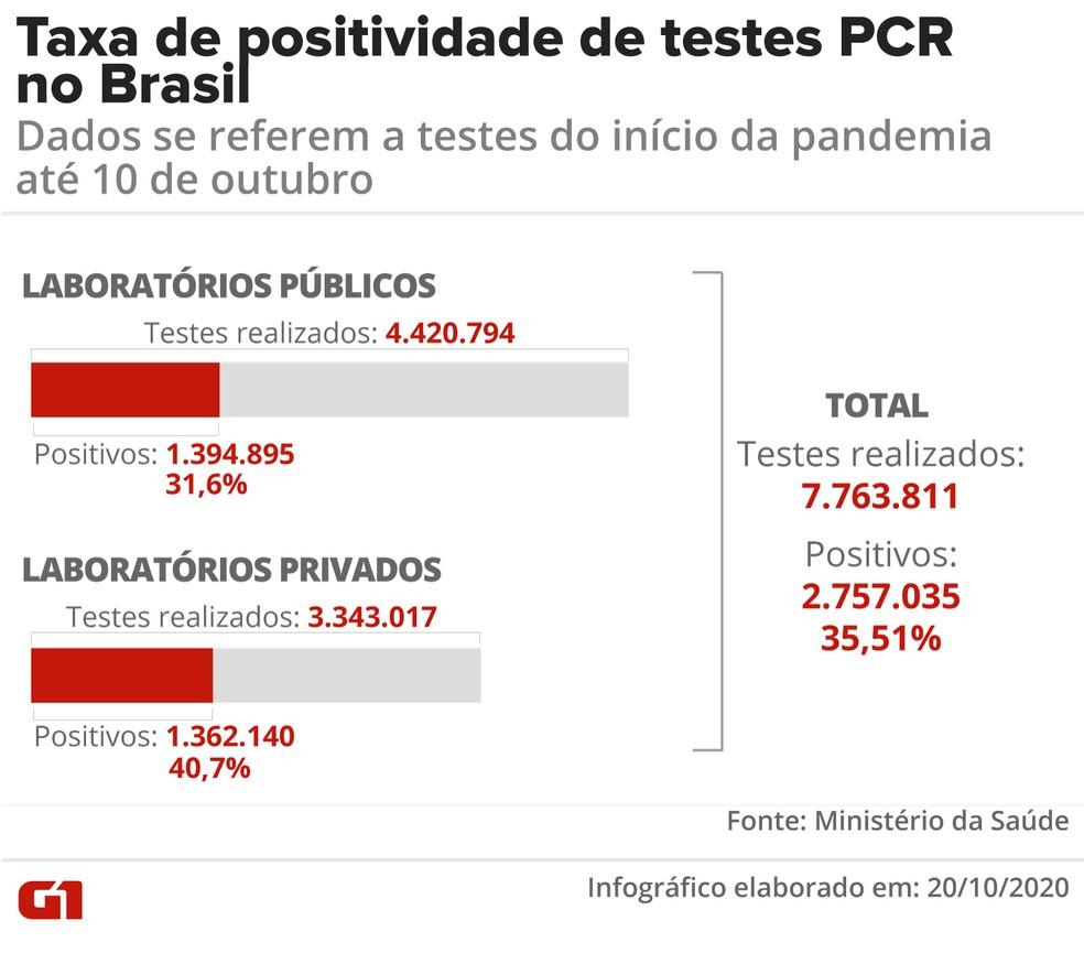 Gráfico mostra taxa de positividade de testes PCR no Brasil — Foto: Fernanda Garrafiel/G1