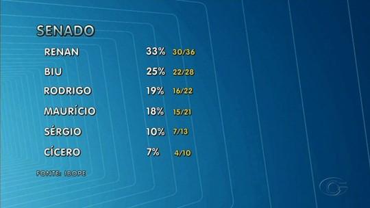 Pesquisa Ibope em AL para o Senado: Renan, 33%; Benedito de Lira, 25%; Rodrigo Cunha, 19%; Mauricio Quintella, 18%