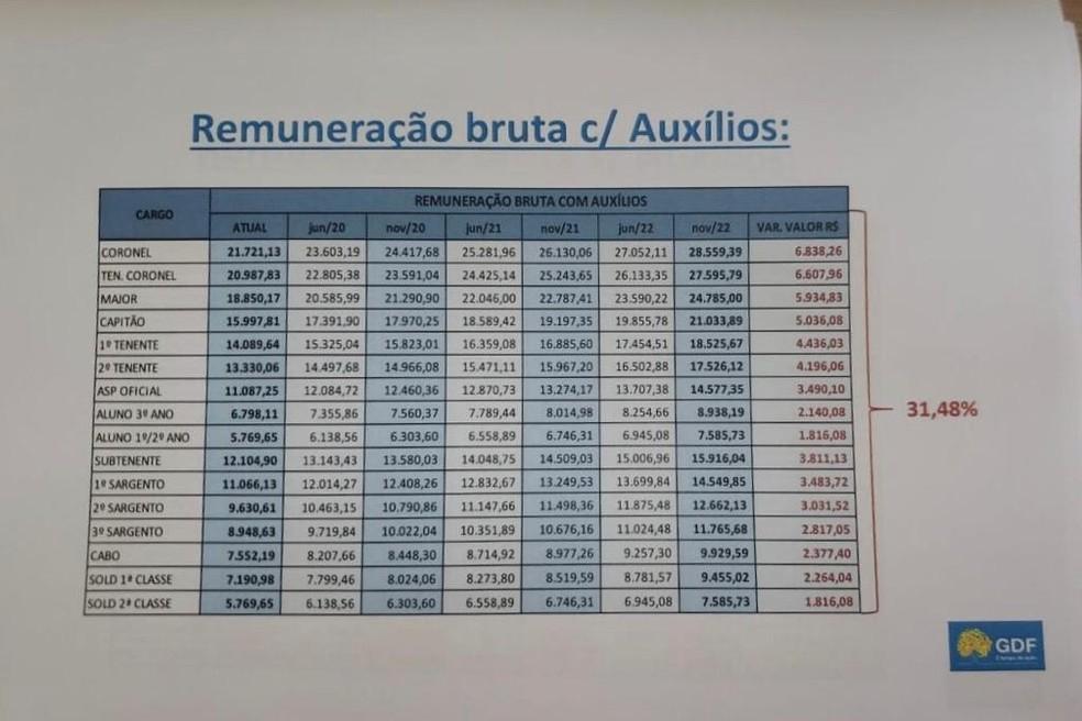 Tabela mostrada pelo GDF com proposta de reajuste para PM e Corpo de Bombeiros — Foto: GDF/ Reprodução