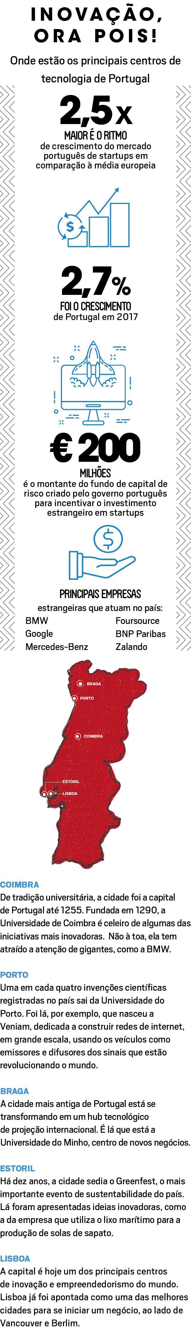 Infográfico matéria ecossistema inovação Portugal (Foto: Época NEGÓCIOS)