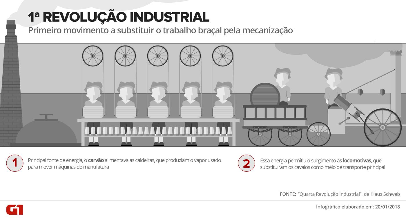 4ª revolução industrial: Como robôs conversando com robôs pela internet vão mudar sua vida