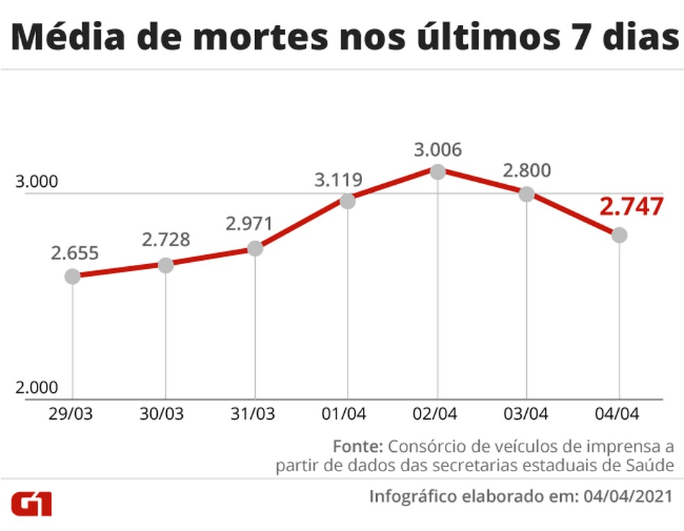 Média de mortes nos últimos 7 dia — Foto: Arte G1