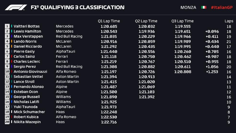 Resultado da classificação do GP da Itália — Foto: F1