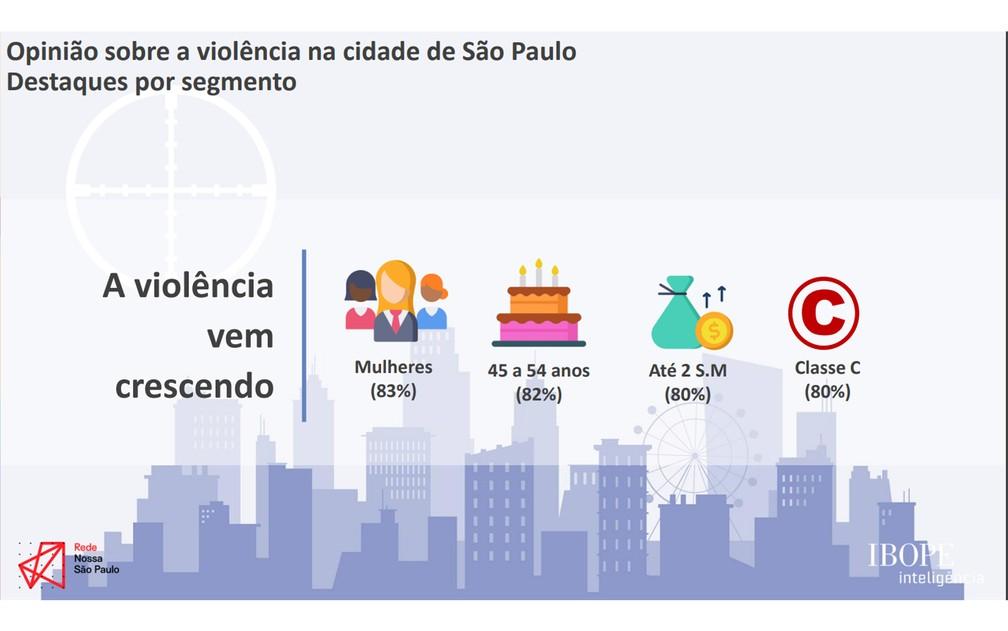 Opinião sobre a violência na cidade de São Paulo. Foto: Divulgação/Rede Nossa SP.