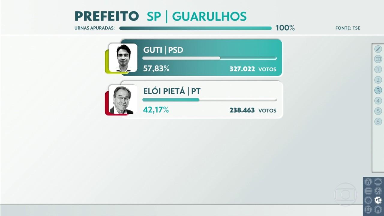 Guti, do PSD, foi reeleito em Guarulhos