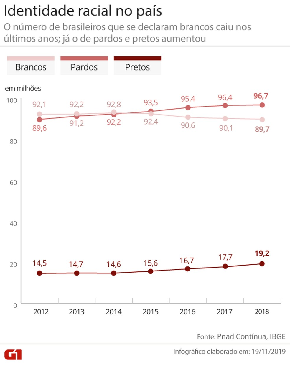 Número de brancos caiu e de negros (pretos e pardos) cresce nos últimos anos no país, segundo o IBGE — Foto: Juliane Monteiro/G1