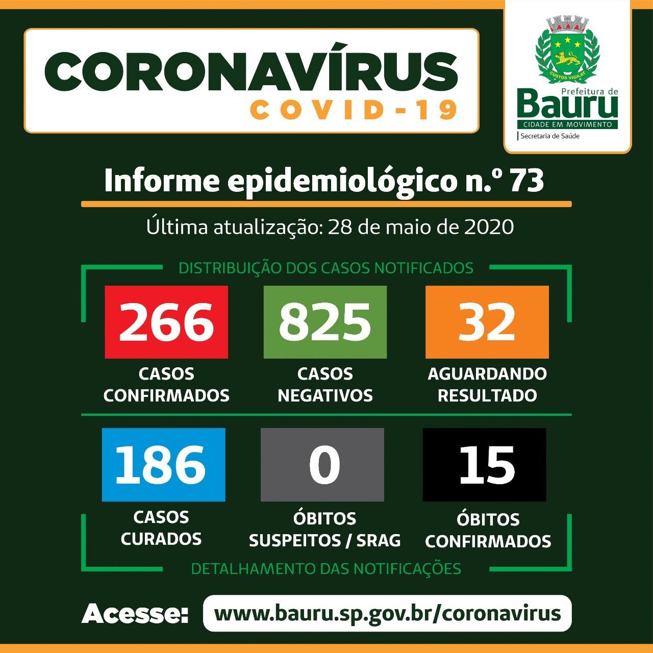 Bauru confirma a 15ª morte causada pela Covid-19