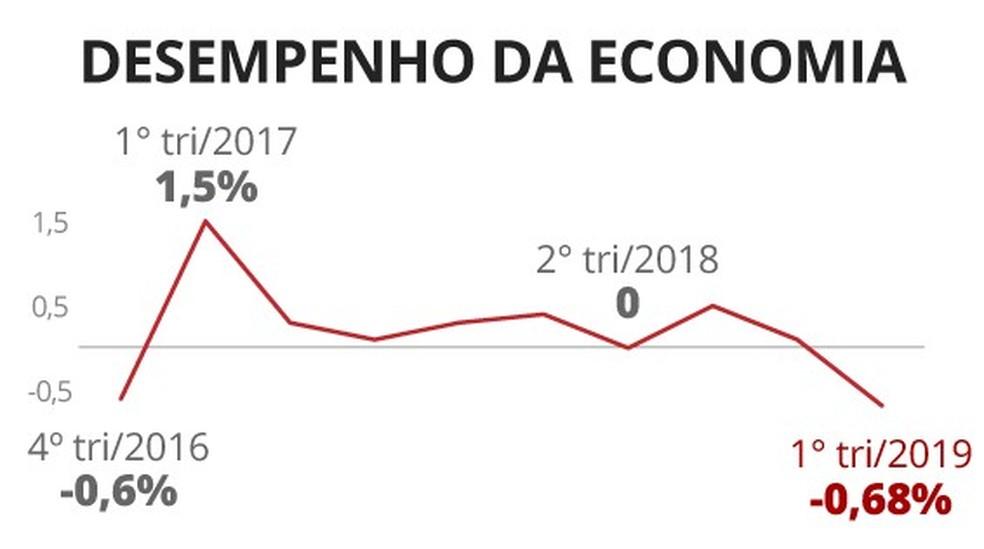 'Prévia' do PIB aponta recuo de 0,68% no 1º trimestre, diz BC — Foto: Arte/G1