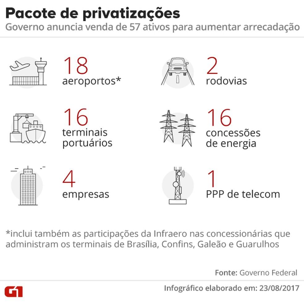 pacote de privatizações (Foto: Arte/G1)