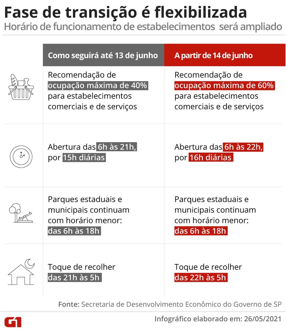 Cronograma das flexibilizações do governo de SP — Foto: Arte/G1