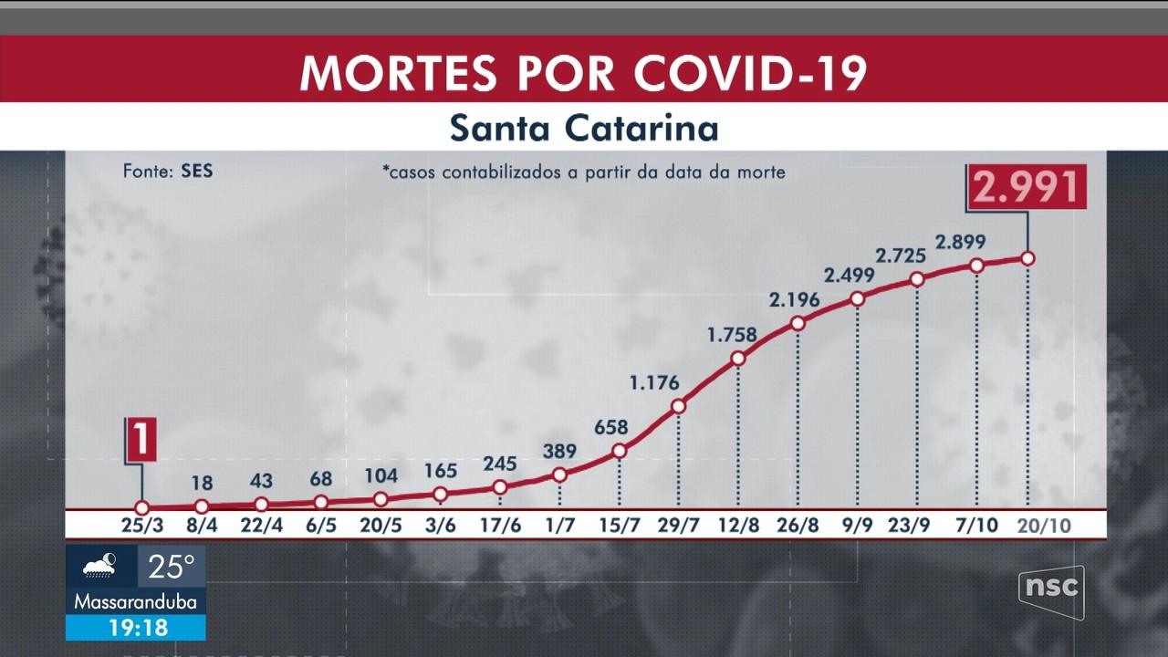 SC tem mais de 237,7 mil casos confirmados de coronavírus