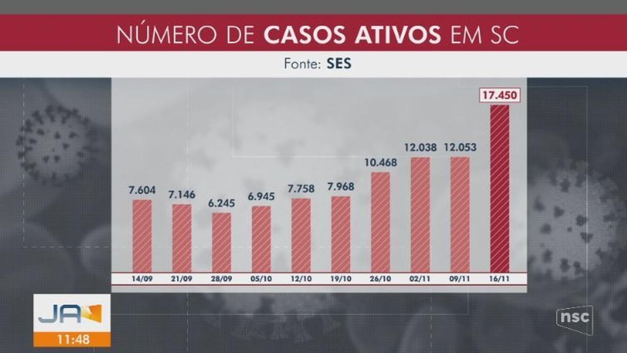 Número de casos ativos de Covid-19 sobe para 17.450 em SC