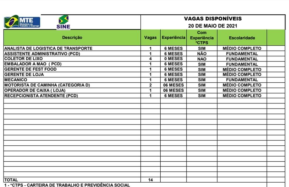 Sine Acre oferta 14 vagas de emprego para esta quinta-feira (20) em Rio Branco — Foto: Divulgação/Acre