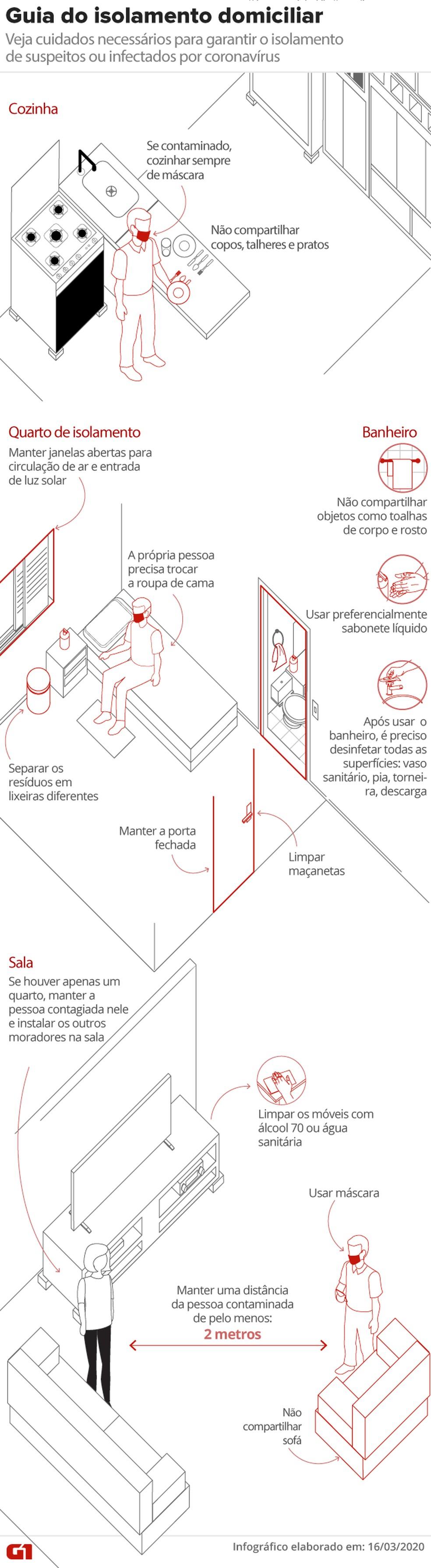 Guia de isolamento domiciliar por causa do novo coronavírus — Foto: Arte/G1