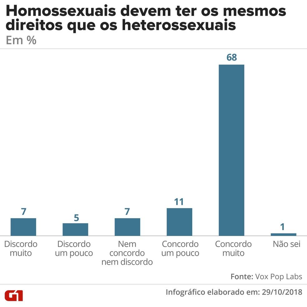 Direitos dos homossexuais - geral — Foto: G1