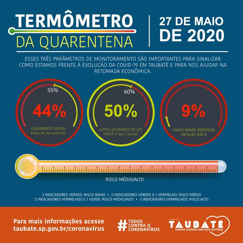 Taubaté adota 'termômetro virtual' para informar sobre riscos do coronavírus na cidade