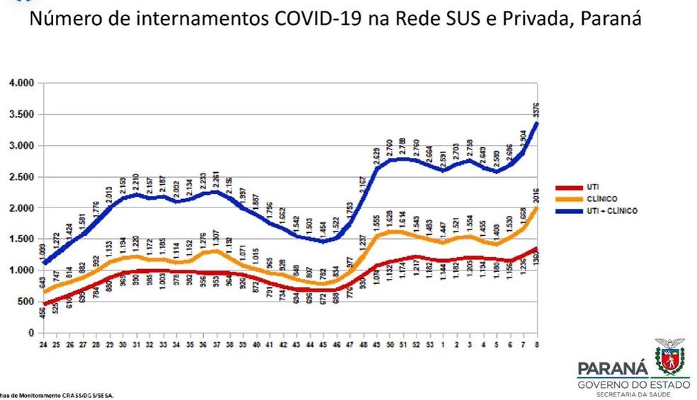 Governo do Paraná afirmou que alta nos internamentos foi um dos fatores considerados para adoção de novo decreto — Foto: Reprodução/Governo do Paraná