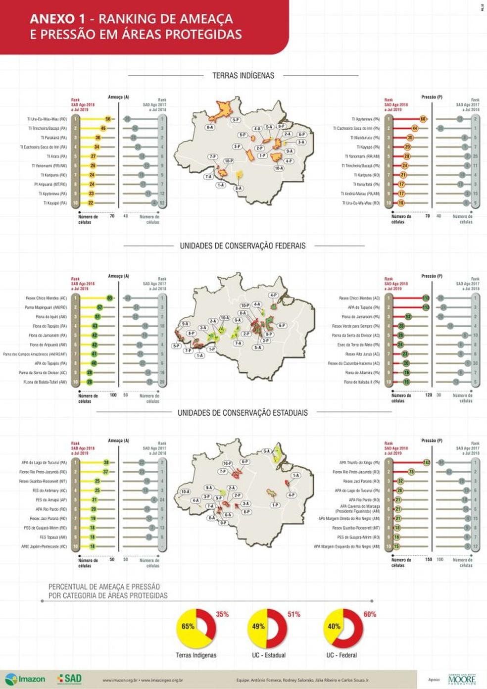 Dados das áreas protegidas ameaçadas e pressionadas pelo desmatamento de agosto de 2018 a julho de 2019 — Foto: Imazon