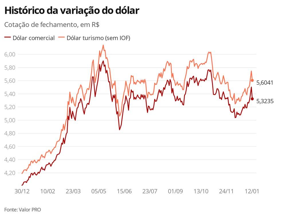 Histórico de variação do dólar — Foto: G1 Economia