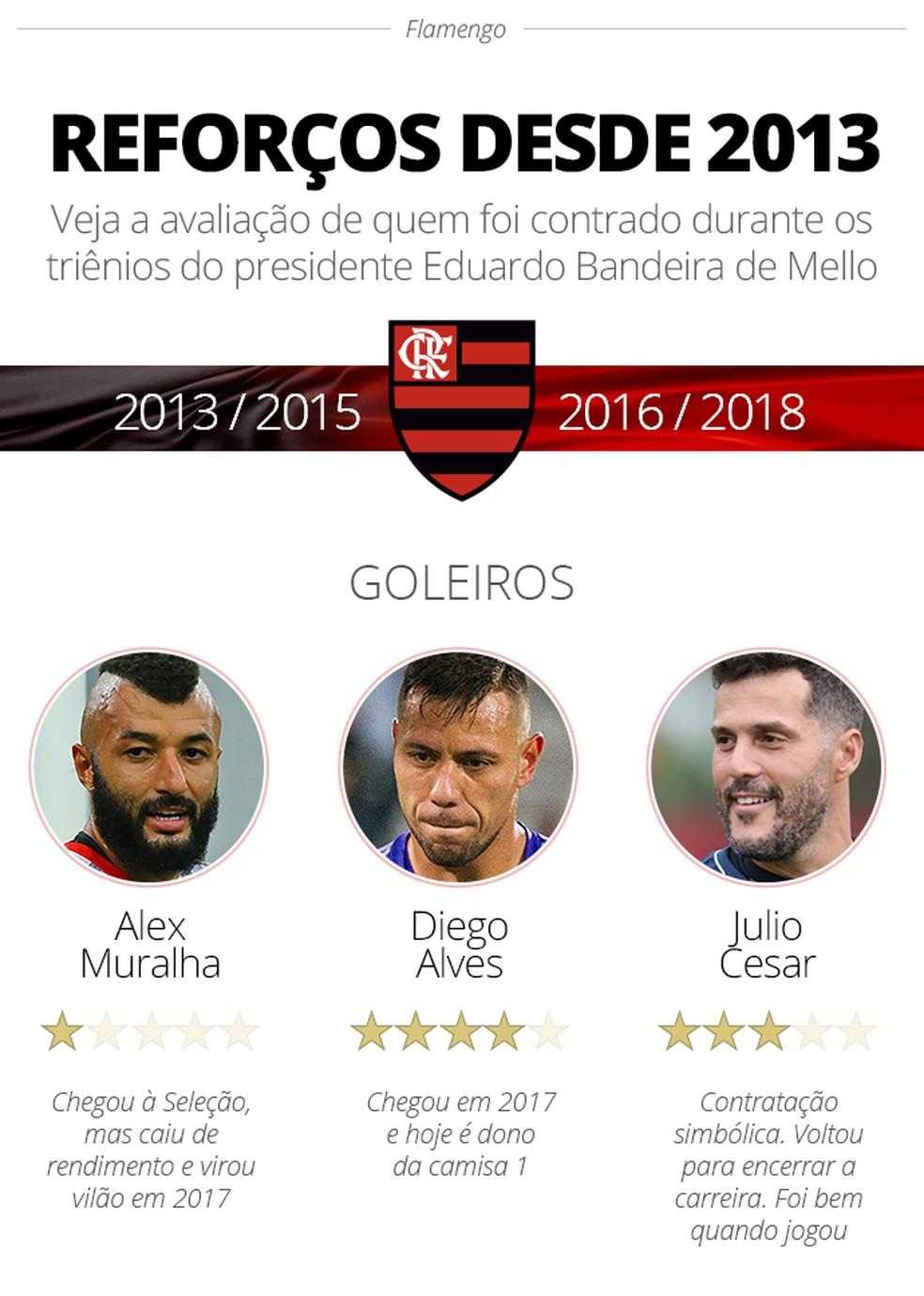Goleiros Flamengo — Foto: Info / GloboEsporte