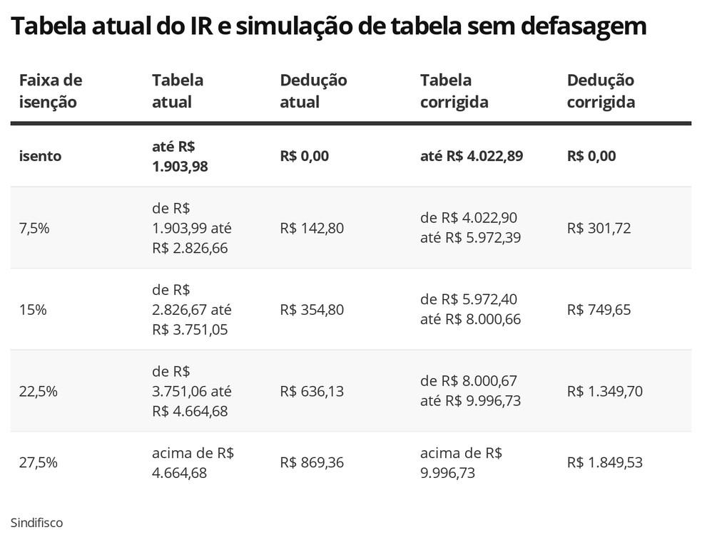 Tabela atual do IR e simulação do Sindifisco de tabela atualizada — Foto: Economia G1