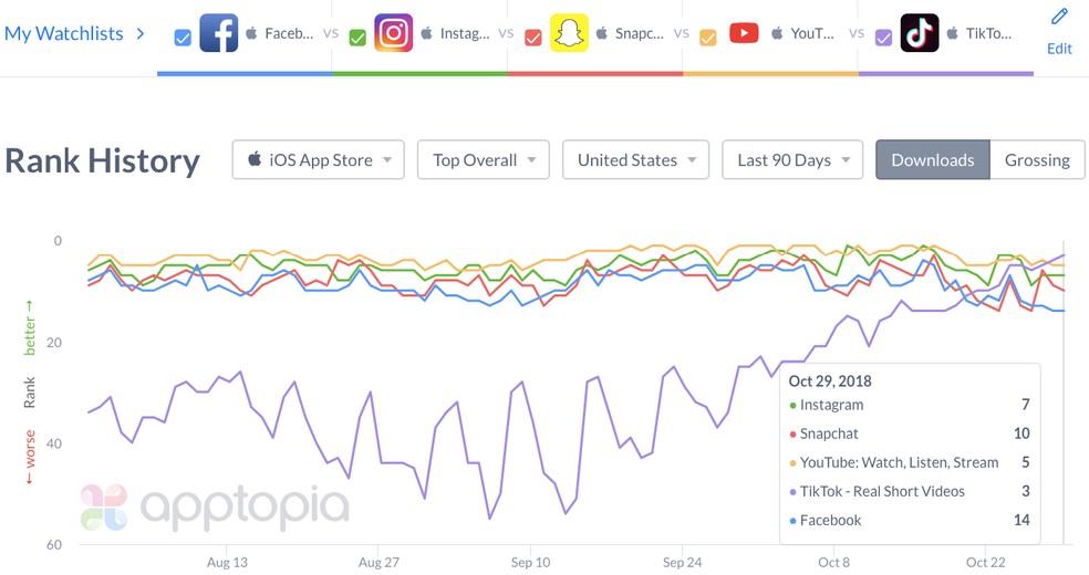 TikTok apresenta crescimento enquanto outras redes perdem usuários — Foto: Reprodução/Apptopia