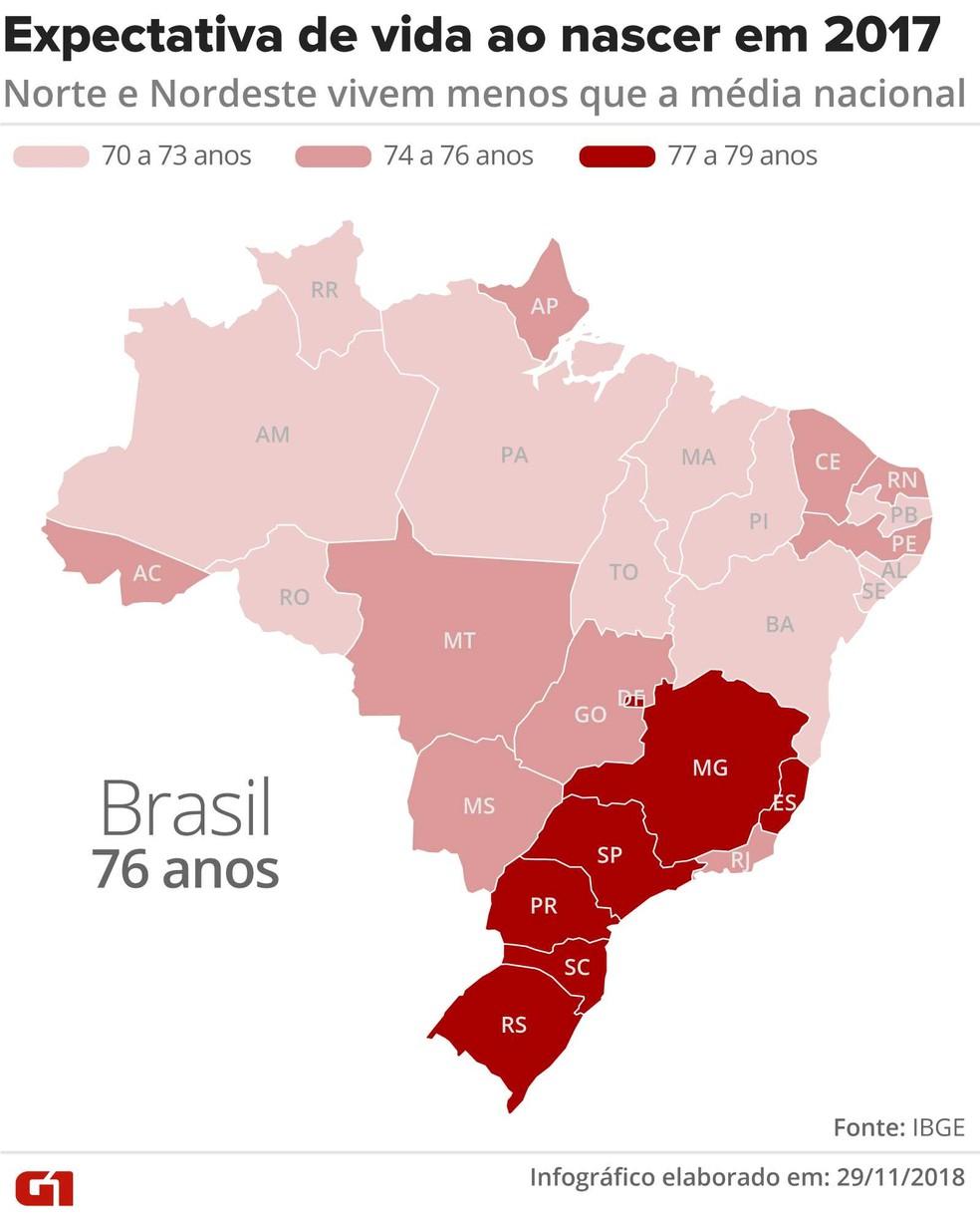 Expectativa de vida ao nascer em 2017 no Brasil — Foto: Claudia Peixoto/Arte G1