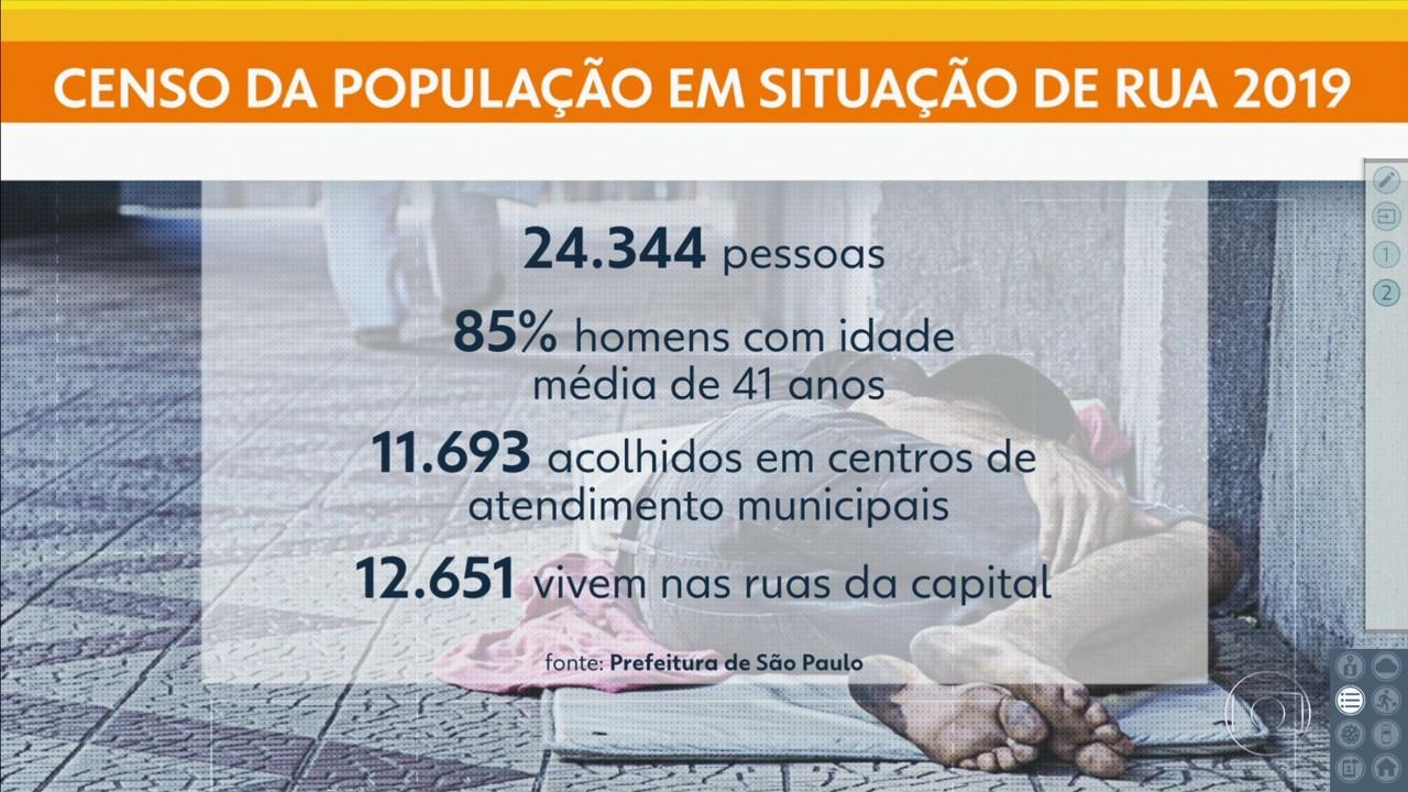 Pandemia fez mais pessoas morarem nas ruas da capital