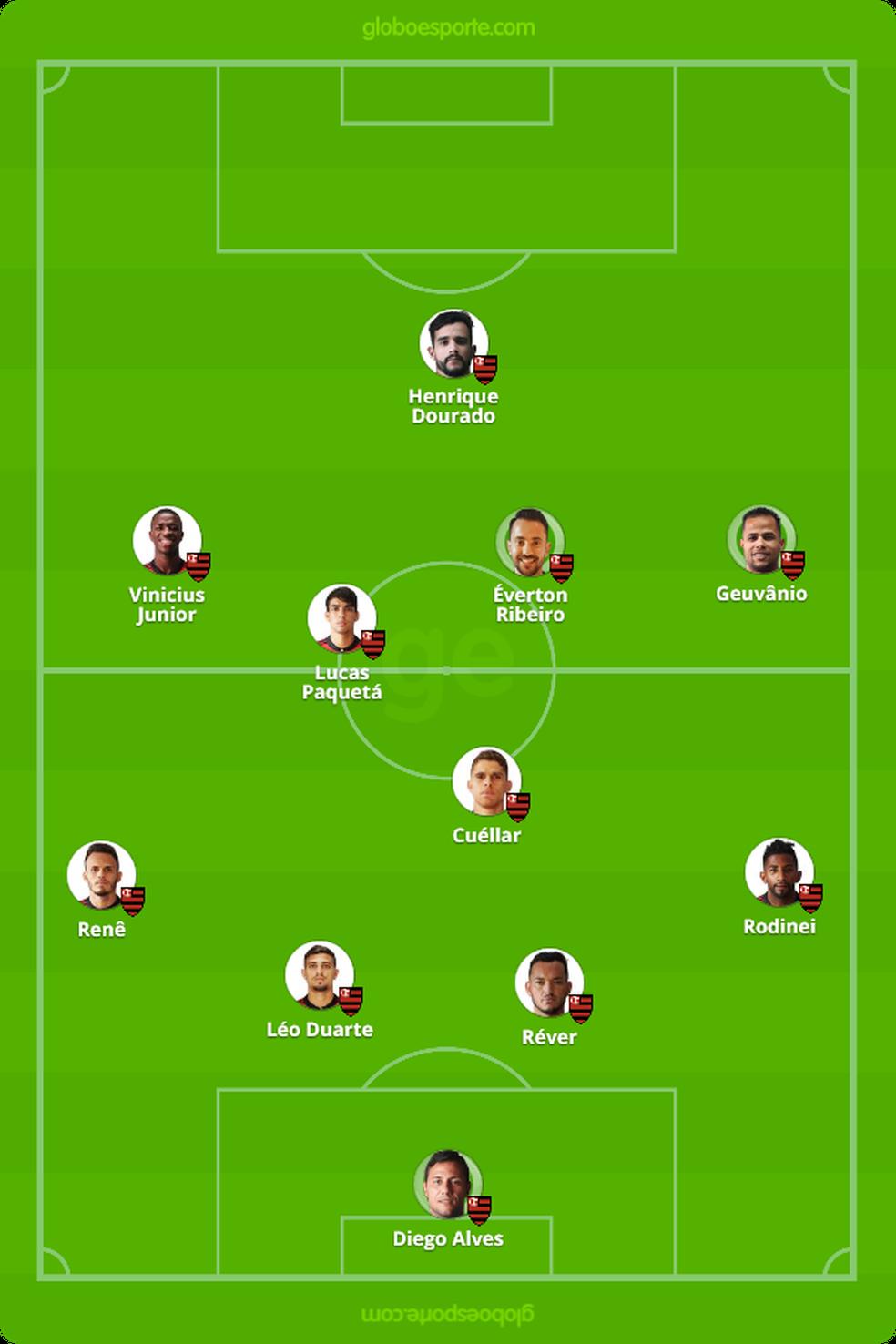 Flamengo terá Éverton Ribeiro no meio de campo, com Geuvânio pelo lado direito (Foto: Infoesporte)