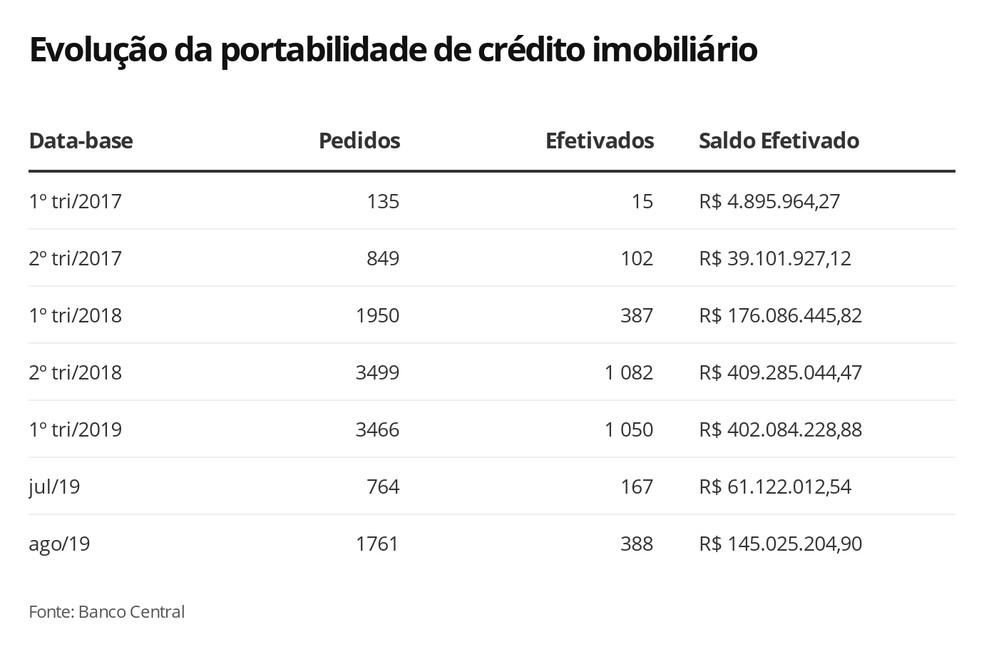 Evolução da portabilidade de crédito imobiliário — Foto: Economia G1