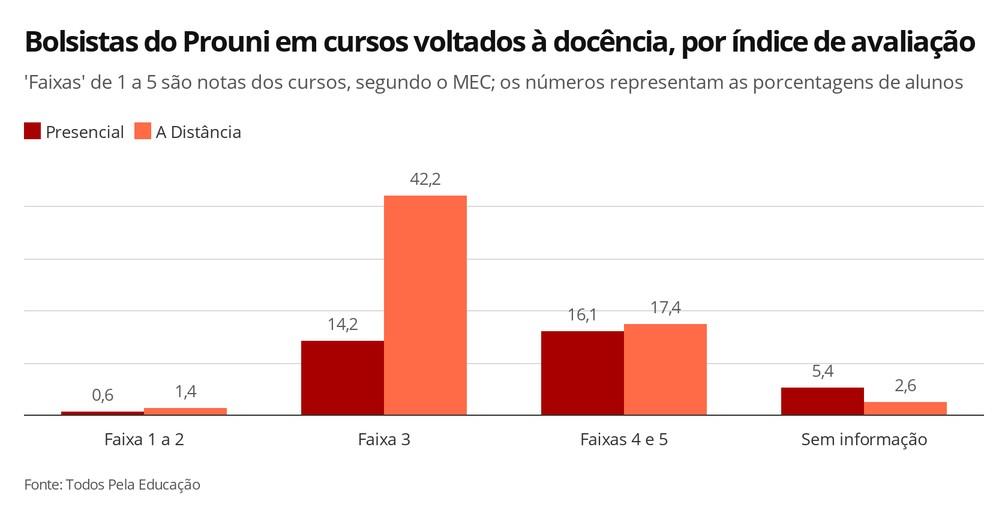 Infográfico mostra a porcentagem de bolsistas do Prouni em cursos de graduação, conforme a avaliação do MEC — Foto: Elida Oliveira/G1