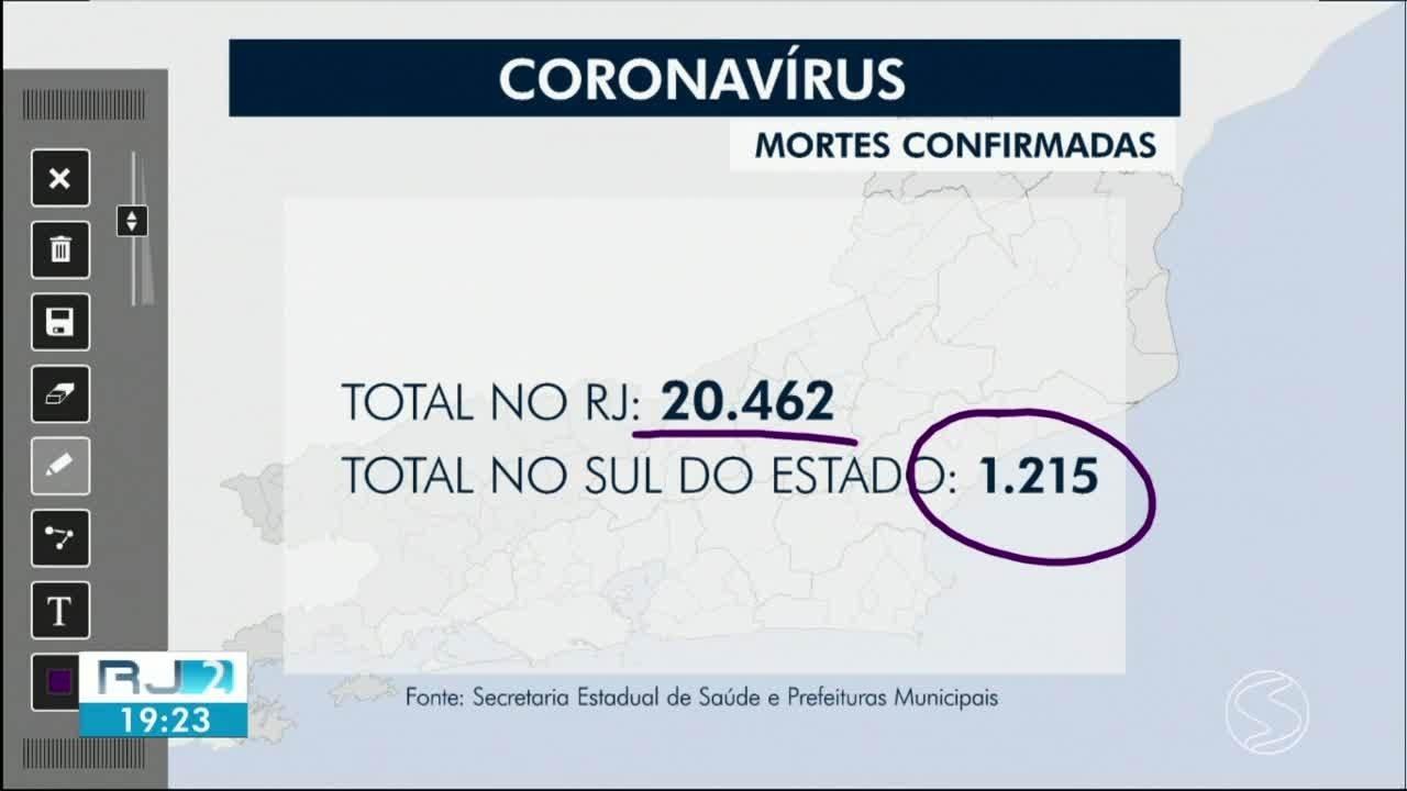 RJ2 atualiza casos de coronavírus nas cidades da região