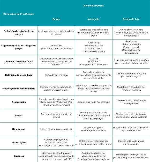A tabela é um resumo das variadas dimensões da precificação (Foto: Reprodução/Endeavor)