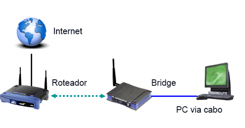 O que são bridges wireless? Saiba usar o aparelho para