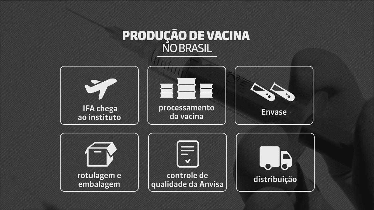 Entenda passo a passo da produção de vacina no Brasil