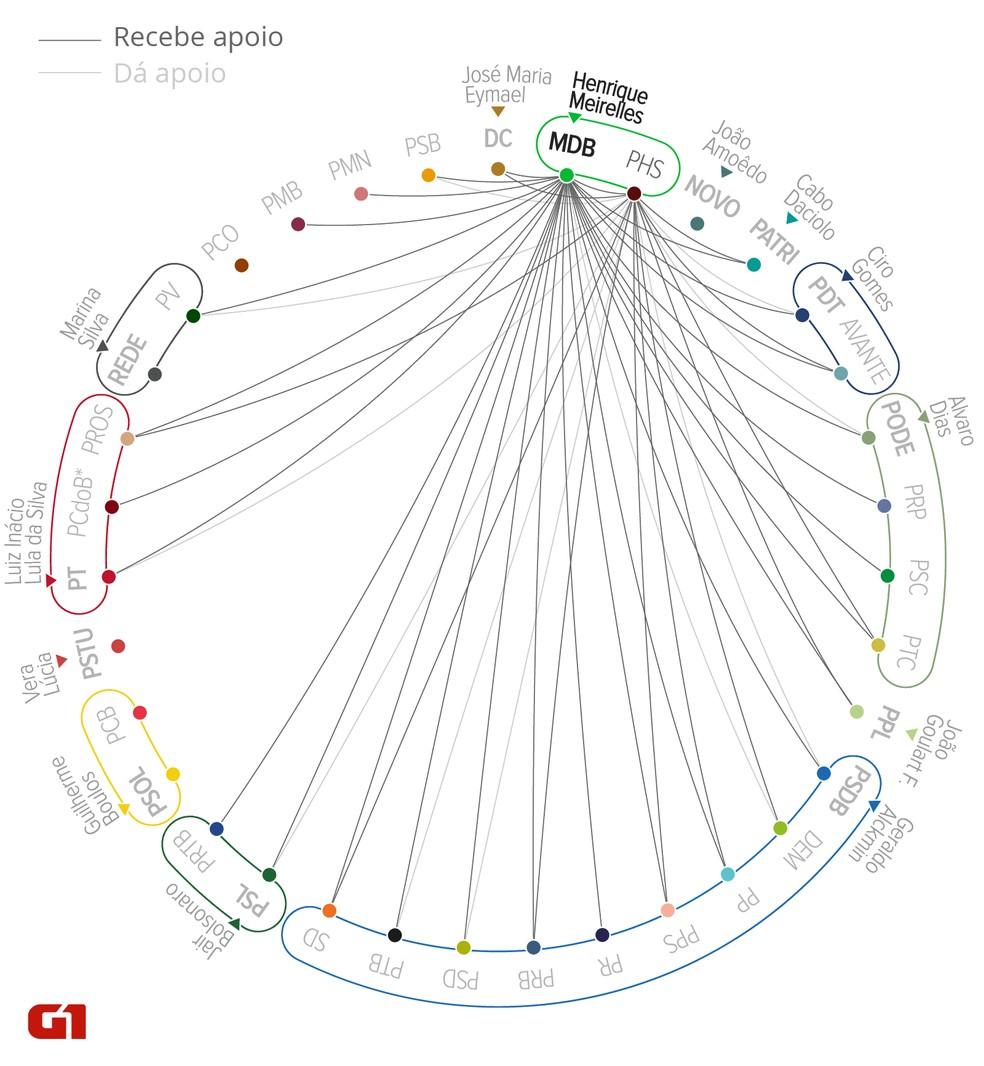 Mapa das ligações, nos estados, dos partidos da chapa de Henrique Meirelles à Presidência (Foto: Alexandre Mauro/G1)
