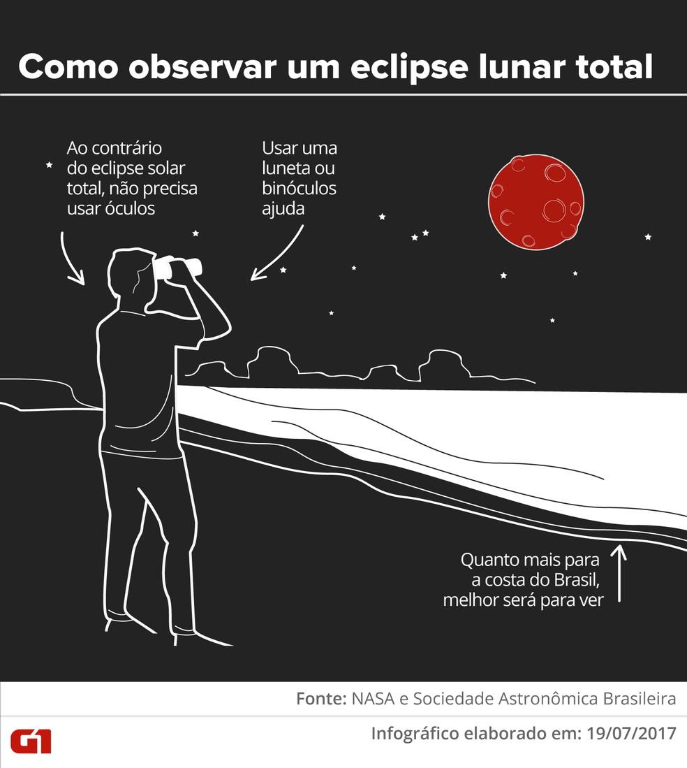 Como observar um eclipse lunar total (Foto: Karina Almeida e Alexandre Mauro/G1)