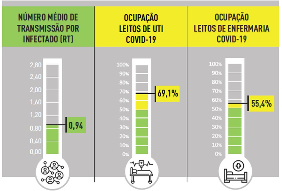 Taxa de ocupação de leitos de UTI em BH ficou abaixo de 70% pela primeira vez desde fevereiro — Foto: Reprodução/ Prefeitura de Belo Horizonte
