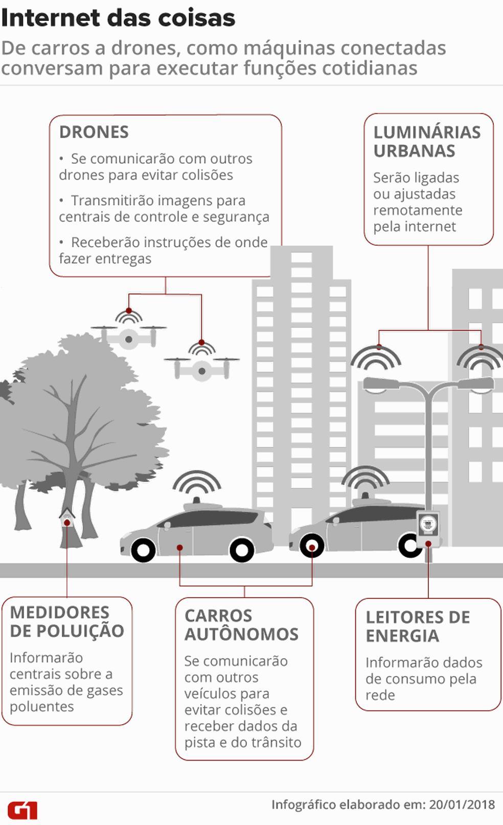 Infográfico explica como funciona a Internet das Coisas — Foto: Fernanda Garrafiel/G1