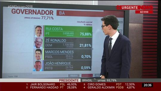 Rui Costa é reeleito para o governo da Bahia